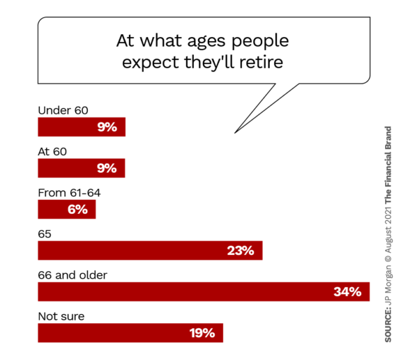 at what ages people expect theyll retire