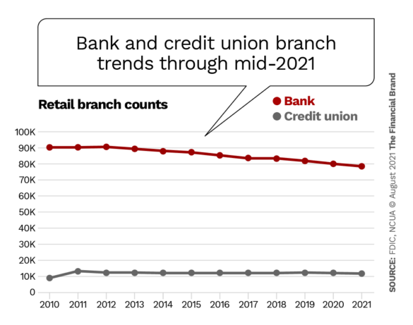 bank and credit union branch trends through mid 2021