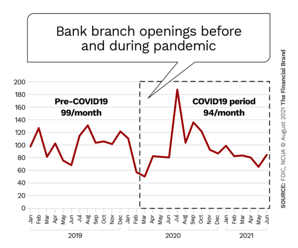 bank branch openings before and during pandemic
