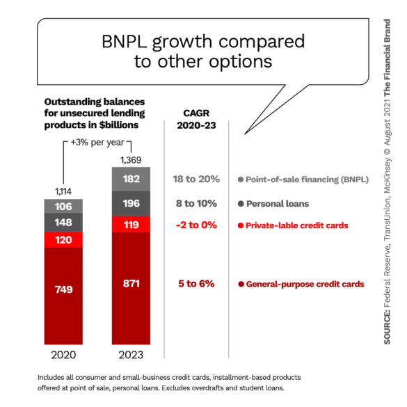 BNPL growth compared to other options