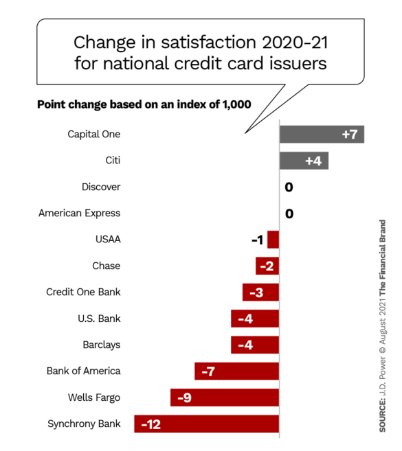change in satisfaction 2020-21 for national credit card issuers