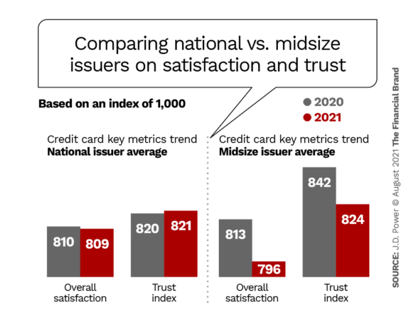 comparing national vs midsize issuers on satisfaction and trust
