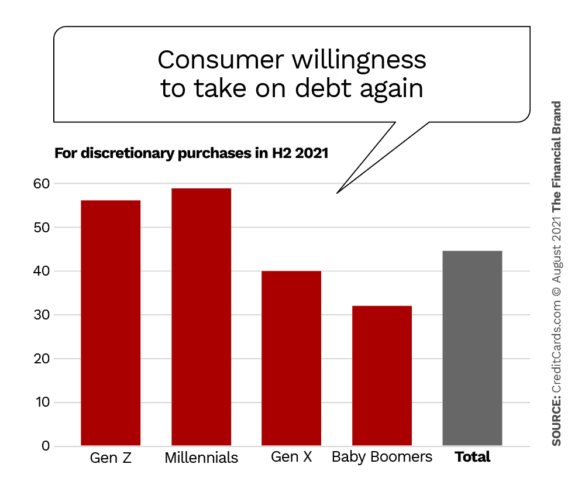 consumer willingness to take on debt again