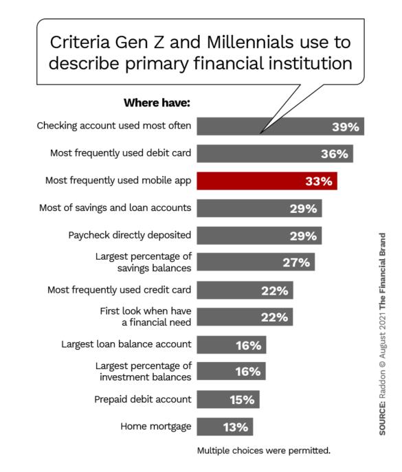 Criteria Gen Z and Millennials use to describe primary financial institution