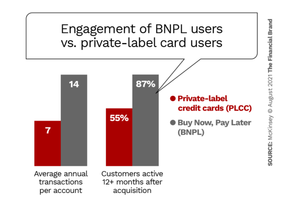 Engagement of BNPL users vs. private-label card users