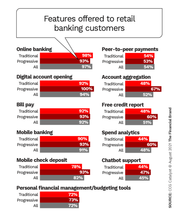 features offered to retail banking customers