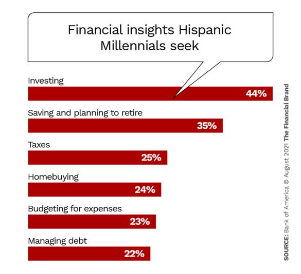 financial insights hispanic millennials seek