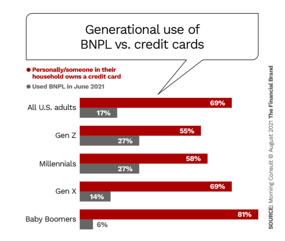 Generational use of BNPL vs. credit cards