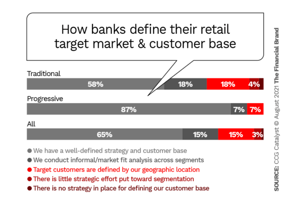 how banks define their retail target market and customer base