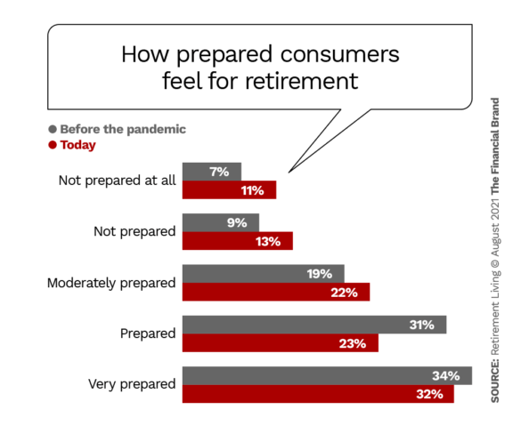 how prepared consumers feel for retirement