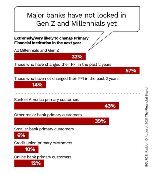Major banks have not locked in Gen Z and Millennials yet