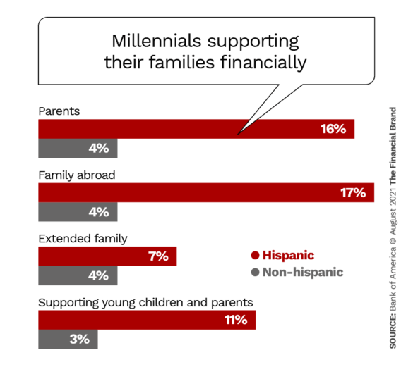 millennials supporting their families financially