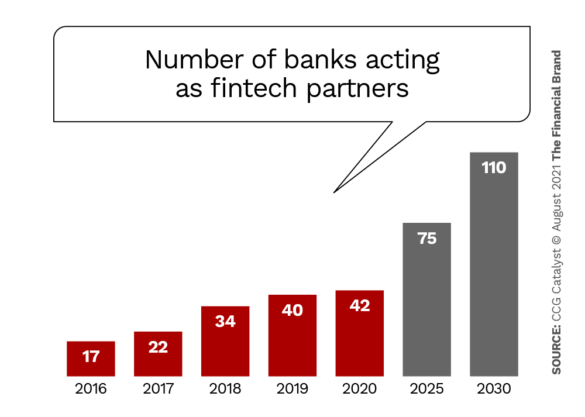 Number of banks acting as fintech partners