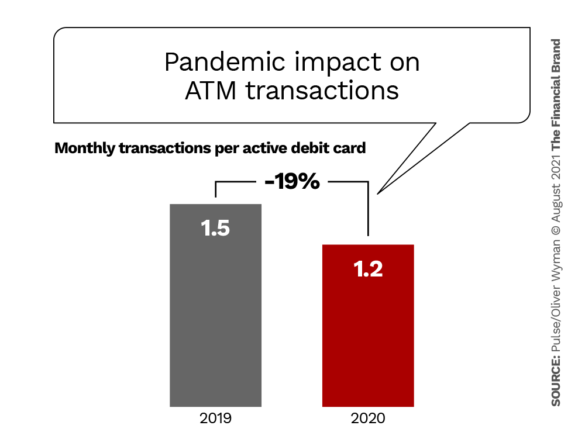 pandemic impact on atm transactions