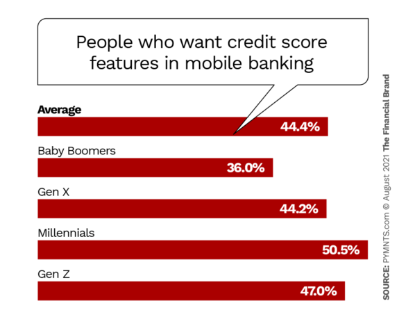people who want credit score features in mobile banking