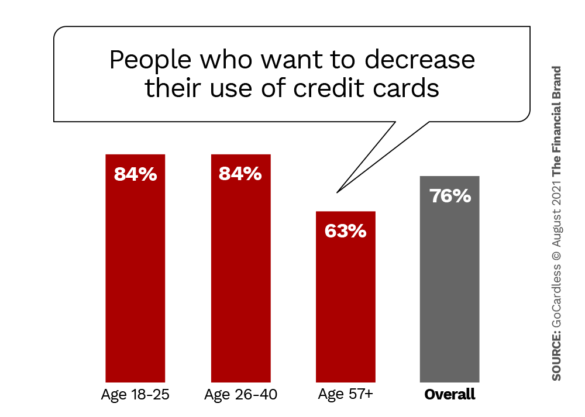 people who want to decrease credit card use