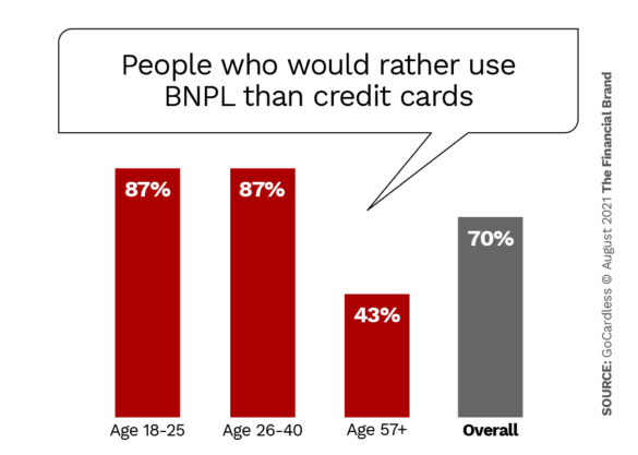 percentage of people who would rather use buy now pay later than credit cards