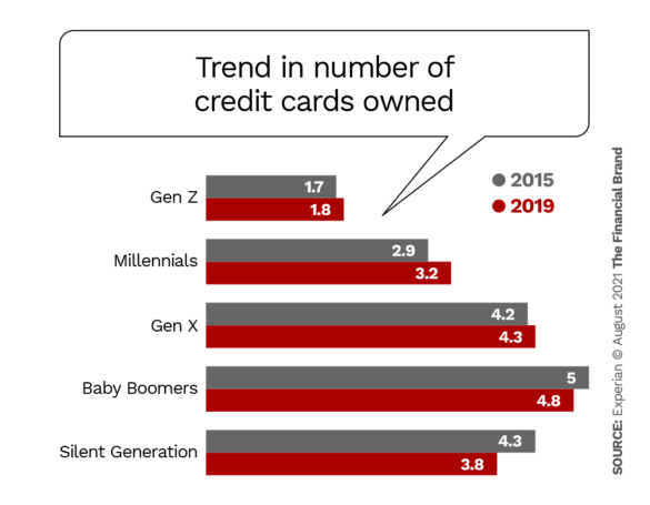 trend in number of credit cards owned