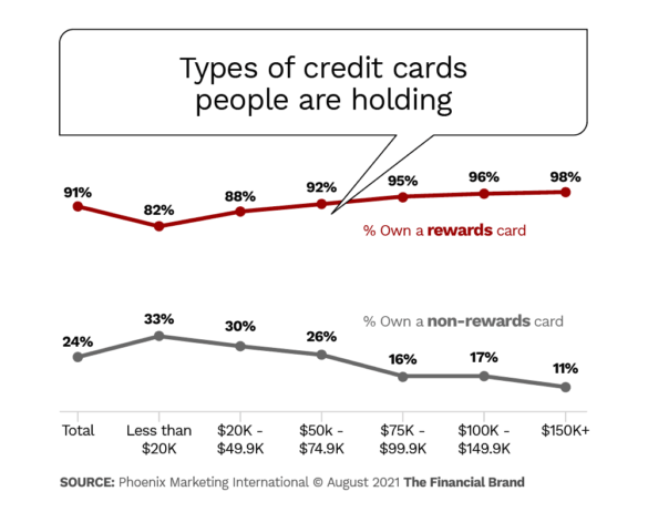 types of credit cards people are holding