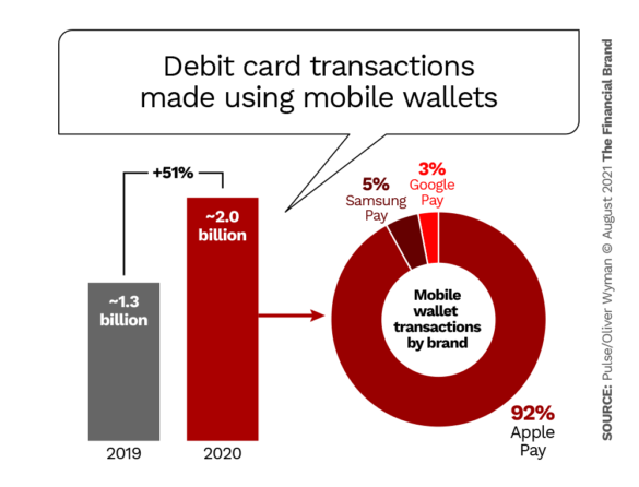 use of debit cards in mobile wallets