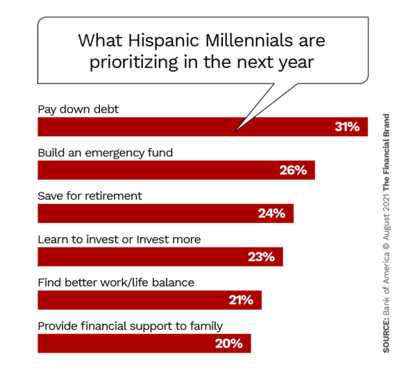 what hispanic millennials are prioritizing in the next year