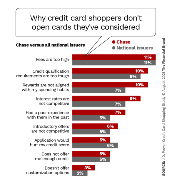 why credit card shoppers dont open cards theyve considered