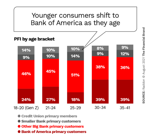 Younger consumers shift to Bank of America as they age