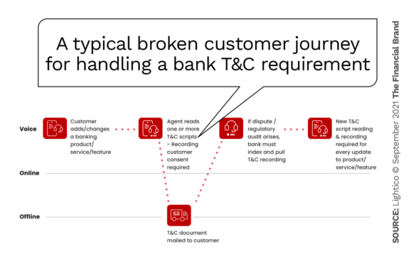 A typical broken customer journey for handling a bank T&C requirement