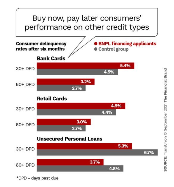 Buy now, pay later consumers performance on other credit types