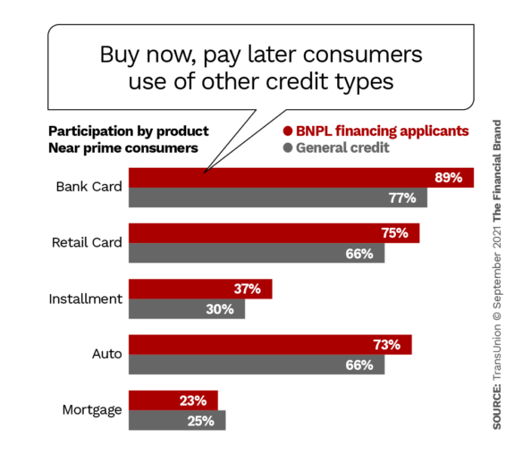 buy now pay later consumers use of other credit types