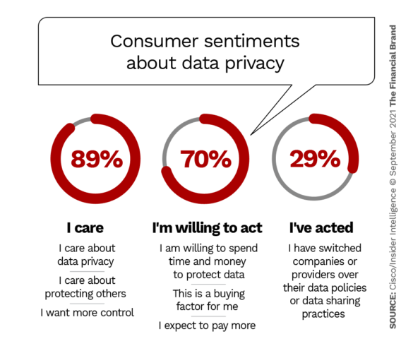 consumer sentiments about data privacy apple facebook