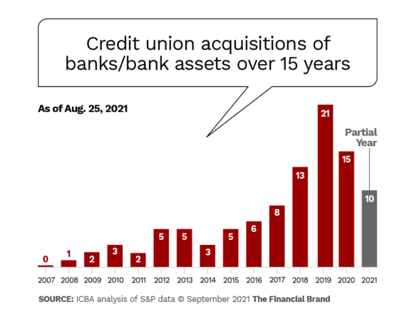 Credit union acquisitions of banks/bank assets over 15 years