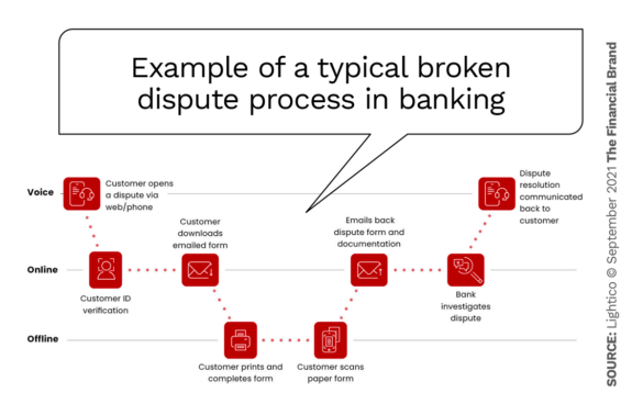 Example of a typical broken dispute process in banking