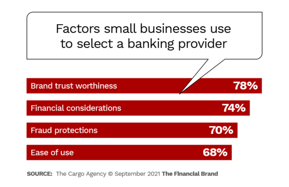 Factors small businesses use to select banking provider