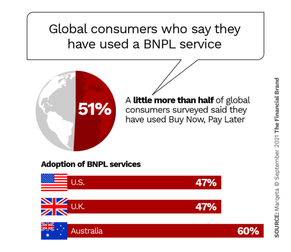global consumers who say they have used a BNPL buy now pay later service
