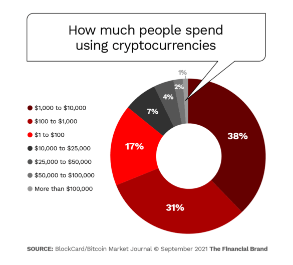 how much people spend using cryptocurrencies