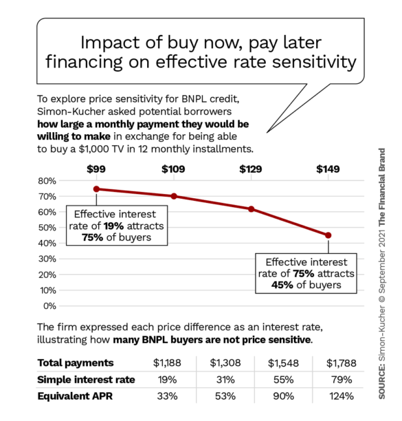 impact of buy now pay later financing on effective rate sensitivity