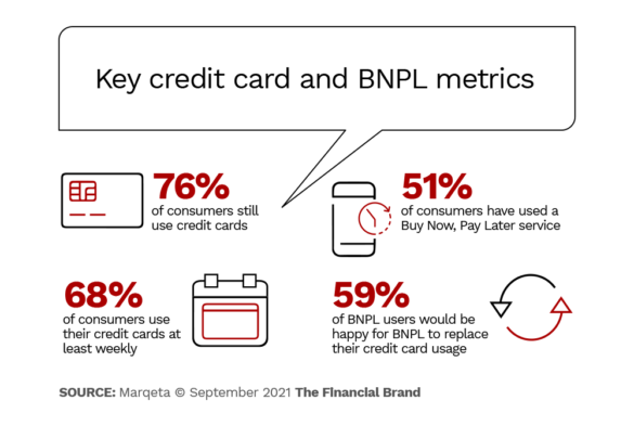 key credit card and buy now pay later metrics