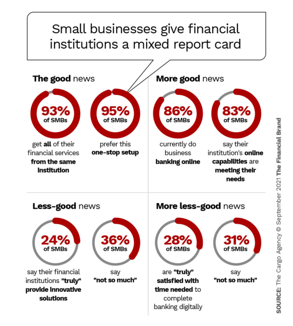 Small businesses give financial institutions a mixed report card
