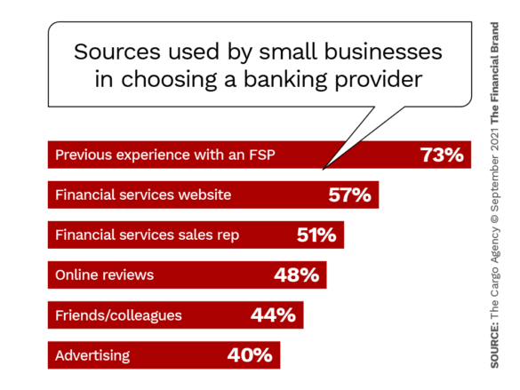 Sources used by small businesses in choosing a banking provider