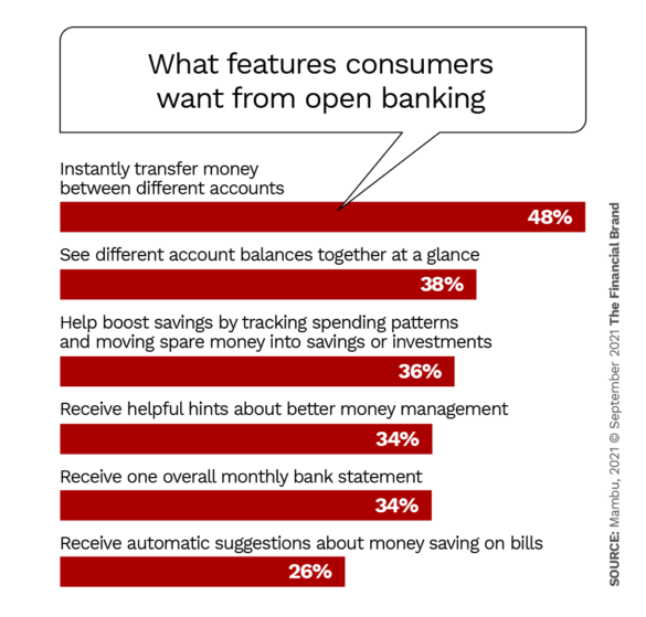 what features consumers want from open banking