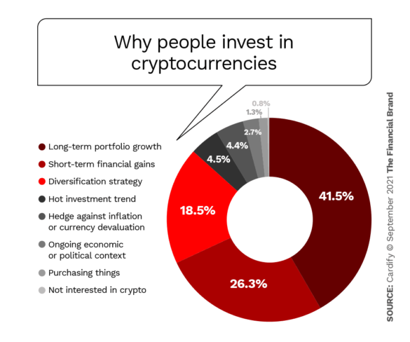 why people invest in cryptocurrencies