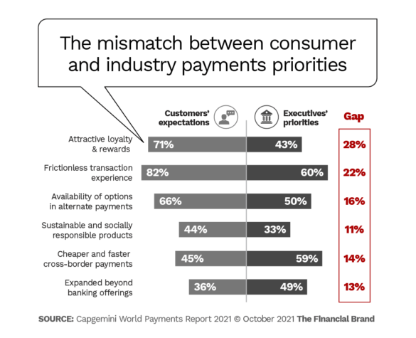 The mismatch between consumer and industry payments priorities