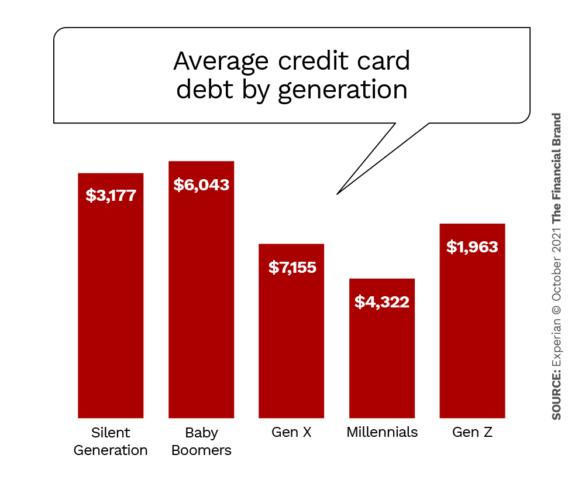 Average credit card debt by generation