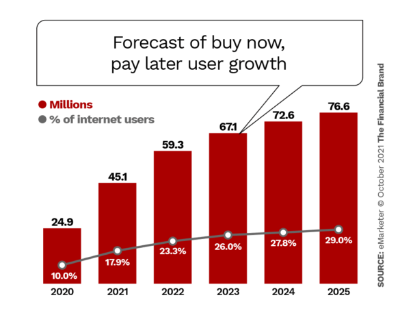 Forecast of buy now, pay later user growth