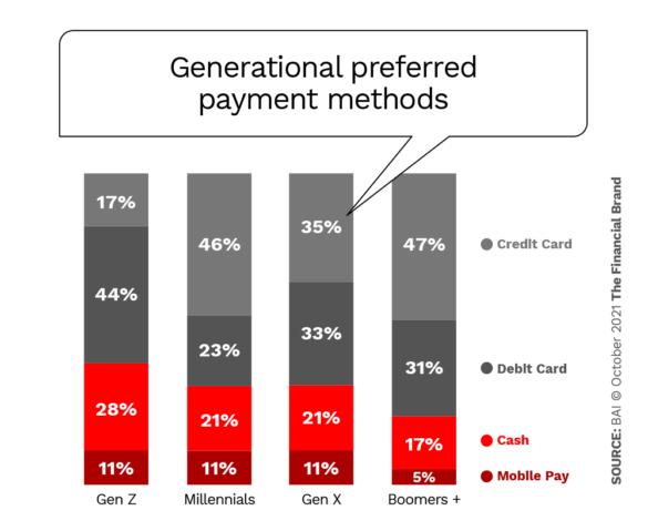 Generational preferred payment methods