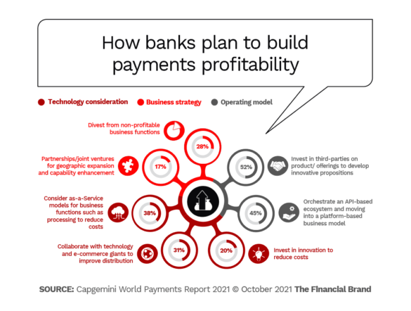 how banks plan to build payments profitability