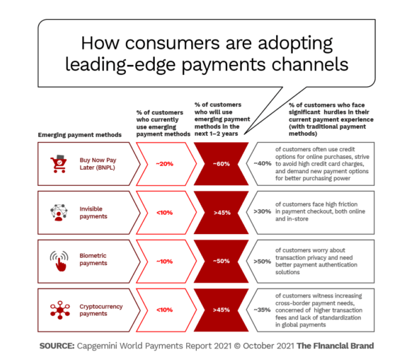 how consumers are adopting leading edge payments channels