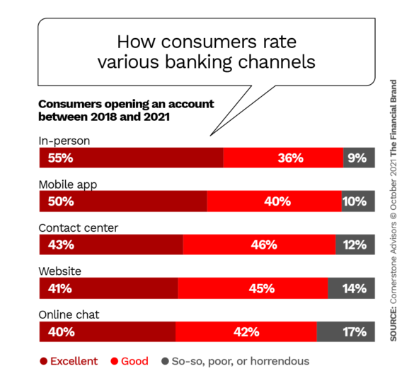 How consumers rate various banking channels