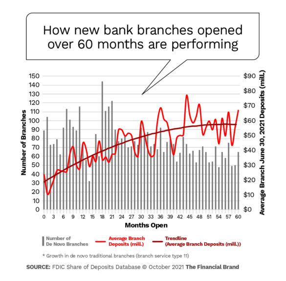 how new bank branches opened over 60 months are performing